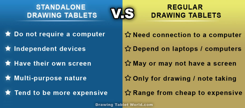 Standalone drawing tablet comparison table