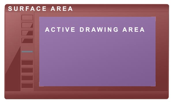 Active drawing area on a graphics tablet